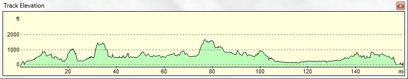 C2C Elevation